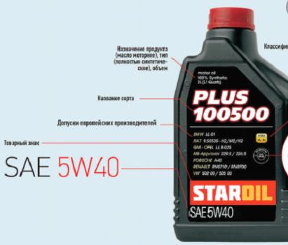 Как «прочитать» маркировку масла по SAE