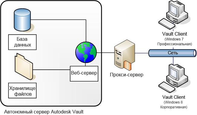 Что такое веб-сервер и как его администрировать
